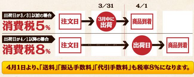 出荷日により商品税率が変わります